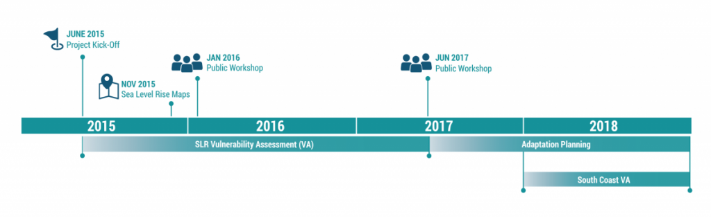 sea change san mateo county project timeline graphic